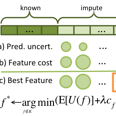 Diagram of FOCUS method for dynamic, cost-sensitive feature selection