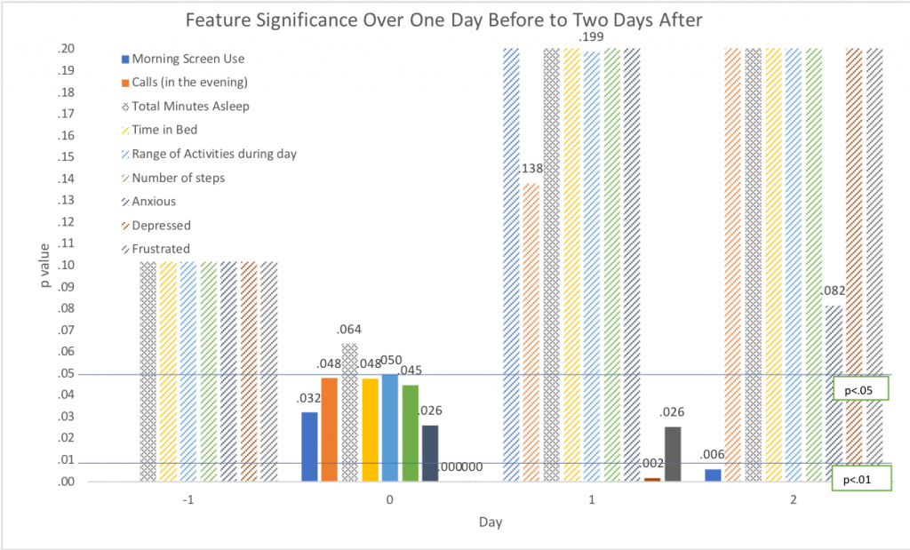 Barplot showing significance of morning screen use, calls, minutes asleep, time in bed, range of activities, number of steps, anxiety, depression, and frustration on the day before, of, and after unfair treatment. All but minutes asleep are significant at p=.05 or below on the day of discrimination, but this drops off after.