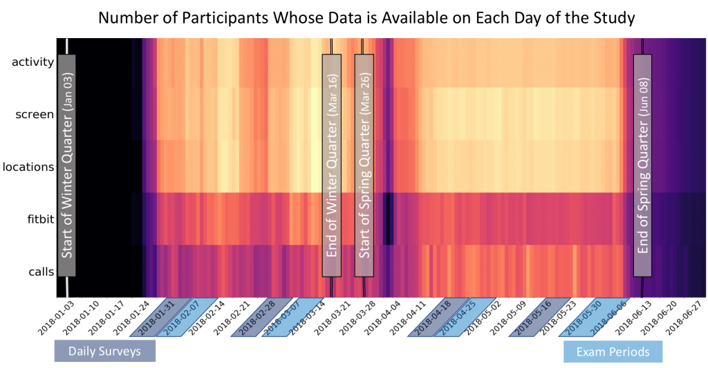 A heatplot showing sensor data collected by day in 5 categories: Activity, screen, locations, fitbit, and calls.