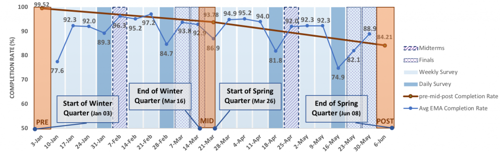 A diagram showing compliance in surveys, organized by nweek of study. One line shows compliance in the large surveys given at pre, mid and post, which drops from 99% to 94% to 84%. The other line shows average weekly compliance in EMAs, which goes up in the second week to 93% but then drops slowly (with some variability) to 89%